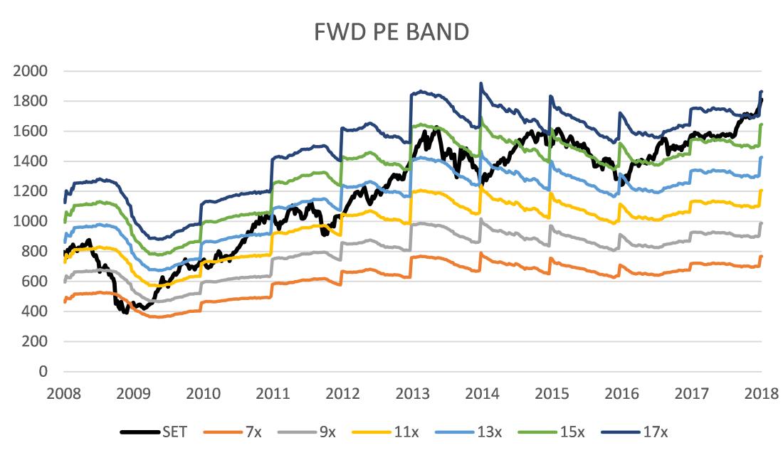 fwd_pe_band