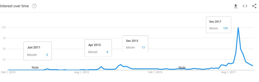 bitcoin_search_history