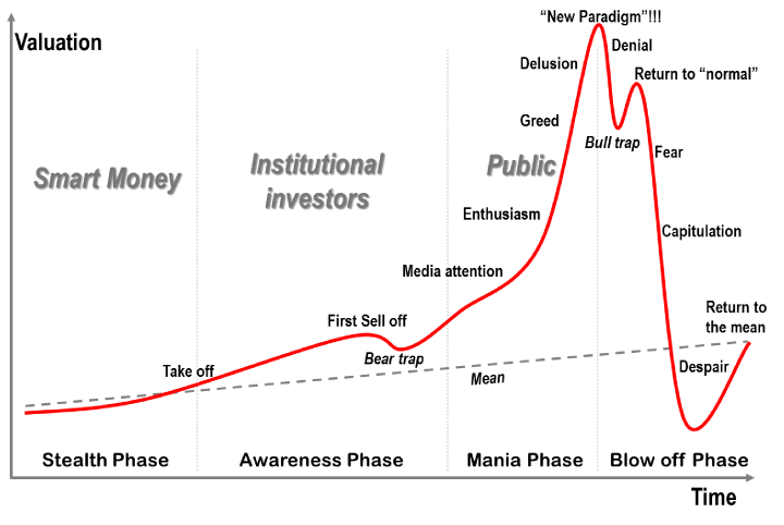 market bubble.png
